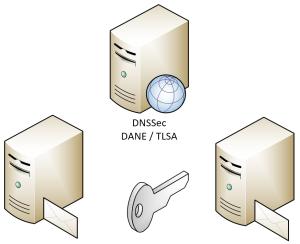DANE, DNSSec, Sicherer E-Mail Transport