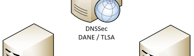 Sicherer E-Mail-Dienste-Anbieter (DNSSec & DANE)