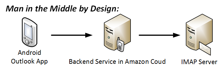 Man in the Middle by Design: Outlook App – Backend Service in Amazon Cloud connects to your IMAP Server